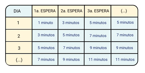 tiempo de espera en método Estivill